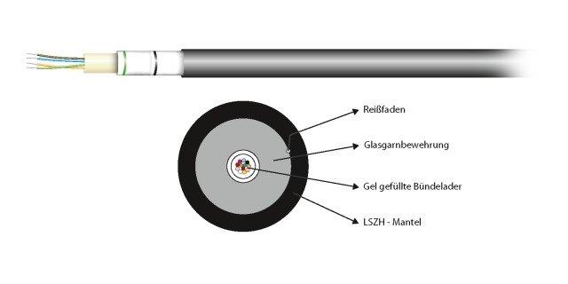 INFRALAN® U-DQ(ZN)BH 4G 50/125µ, OM5 (54504.1OM5-CPR)