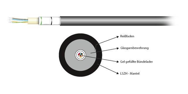 INFRALAN® U-DQ(ZN)BH 12G 50/125µ, OM4 (54512.2L-CPR)